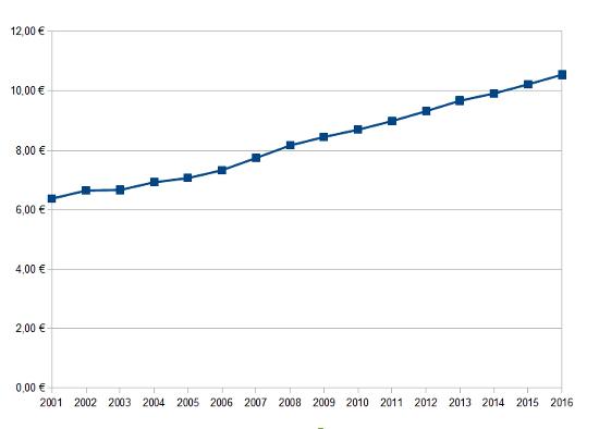 Évolution des prix depuis 2001